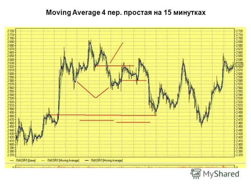 Moving Average 4 пер. простая на 15 минутках Вход в коррекцию Сигнал будет ниже Цель снижения Тайминг, время ожидания