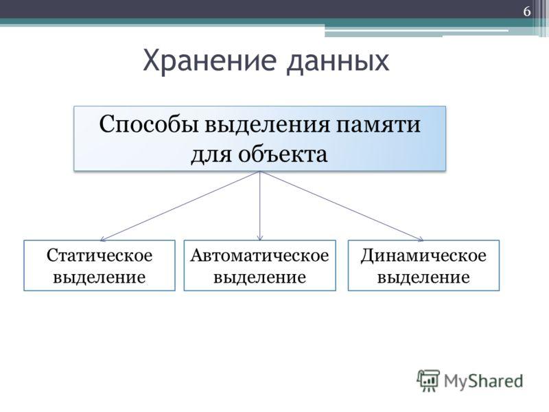 Хранение данных 6 Способы выделения памяти для объекта Статическое выделение Автоматическое выделение Динамическое выделение