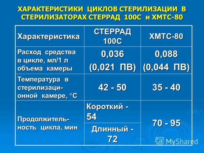 ХАРАКТЕРИСТИКИ ЦИКЛОВ СТЕРИЛИЗАЦИИ В СТЕРИЛИЗАТОРАХ СТЕРРАД 100С и ХМТС-80 Характеристика СТЕРРАД 100С ХМТС-80 Расход средства в цикле, мл/1 л объема камеры 0,036 (0,021 ПВ) 0,088 (0,044 ПВ) Температура в стерилизаци- онной камере, С 42 - 50 35 - 40