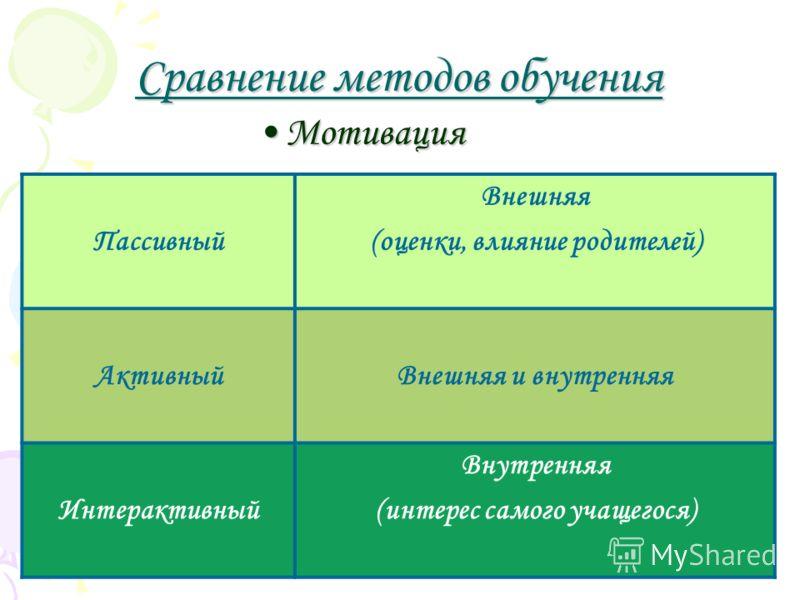 Сравнение методов обучения Мотивация Пассивный Внешняя (оценки, влияние родителей) АктивныйВнешняя и внутренняя Интерактивный Внутренняя (интерес самого учащегося)