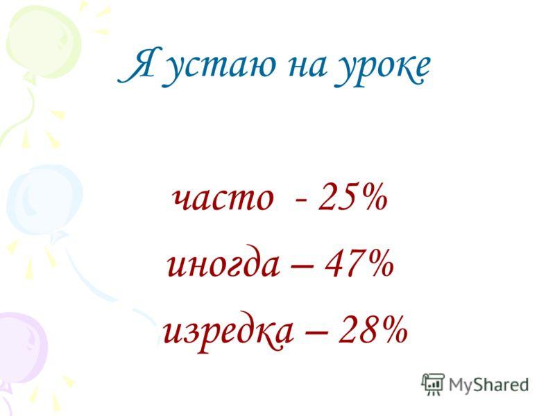 Я устаю на уроке часто - 25% иногда – 47% изредка – 28%