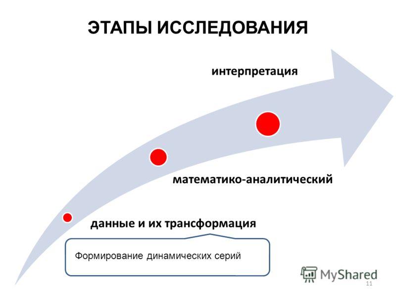 ЭТАПЫ ИССЛЕДОВАНИЯ данные и их трансформация математико-аналитический интерпретация 11 Формирование динамических серий