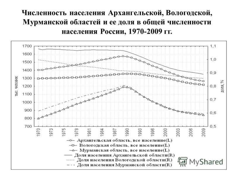 Численность населения Архангельской, Вологодской, Мурманской областей и ее доля в общей численности населения России, 1970-2009 гг.