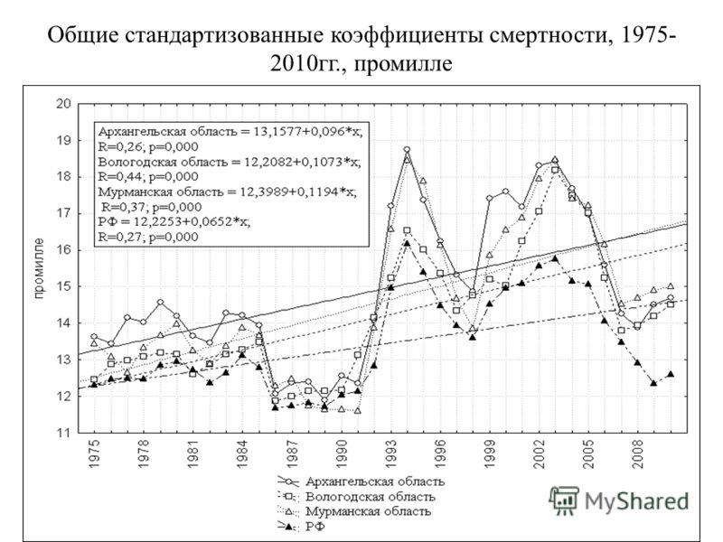 Общие стандартизованные коэффициенты смертности, 1975- 2010гг., промилле