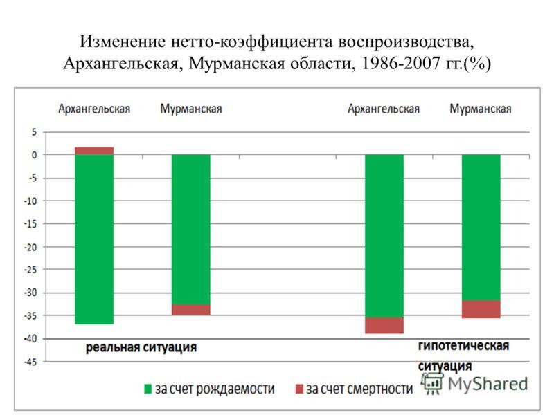 Изменение нетто-коэффициента воспроизводства, Архангельская, Мурманская области, 1986-2007 гг.(%)