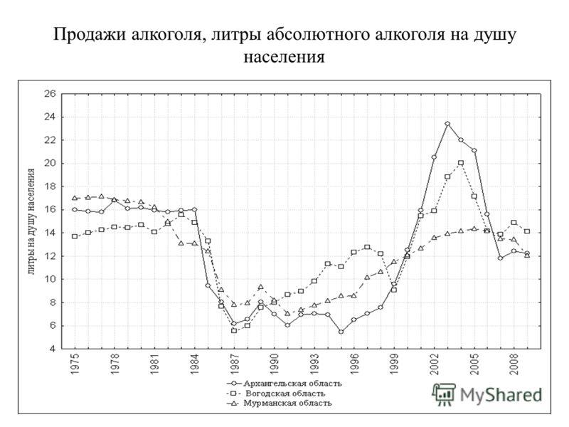 Продажи алкоголя, литры абсолютного алкоголя на душу населения