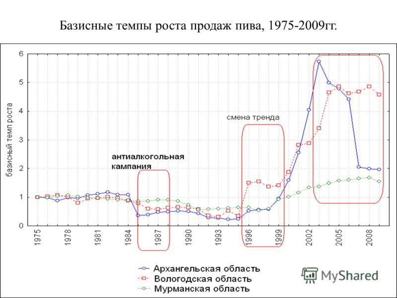 Базисные темпы роста продаж пива, 1975-2009гг.