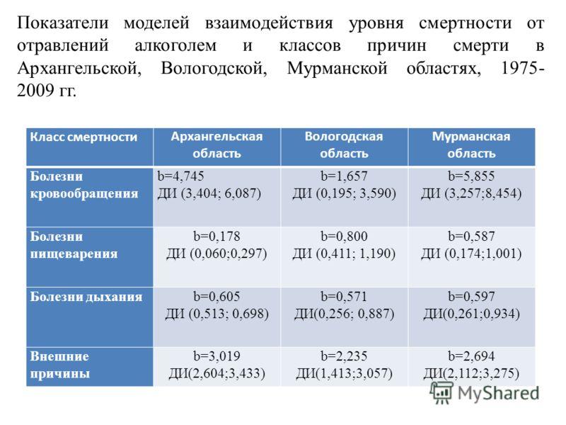 Класс смертностиАрхангельская область Вологодская область Мурманская область Болезни кровообращения b=4,745 ДИ (3,404; 6,087) b=1,657 ДИ (0,195; 3,590) b=5,855 ДИ (3,257;8,454) Болезни пищеварения b=0,178 ДИ (0,060;0,297) b=0,800 ДИ (0,411; 1,190) b=