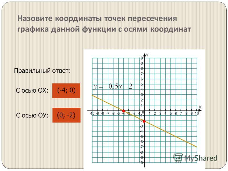 Назовите координаты точек пересечения графика данной функции с осями координат С осью ОХ: (-4; 0) Правильный ответ: С осью ОУ: (0; -2)