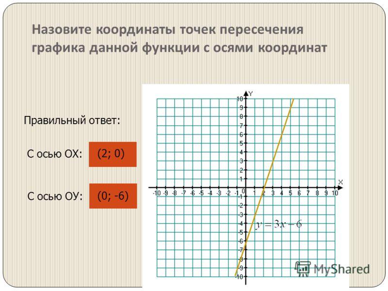 Назовите координаты точек пересечения графика данной функции с осями координат С осью ОХ: (2; 0) Правильный ответ: С осью ОУ: (0; -6)
