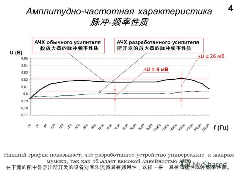 Амплитудно-частотная характеристика - 4 Нижний график показывает, что разработанное устройство универсально к жанрам музыки, так как обладает высокой линейностью АЧХ. АЧХ обычного усилителя АЧХ разработанного усилителя