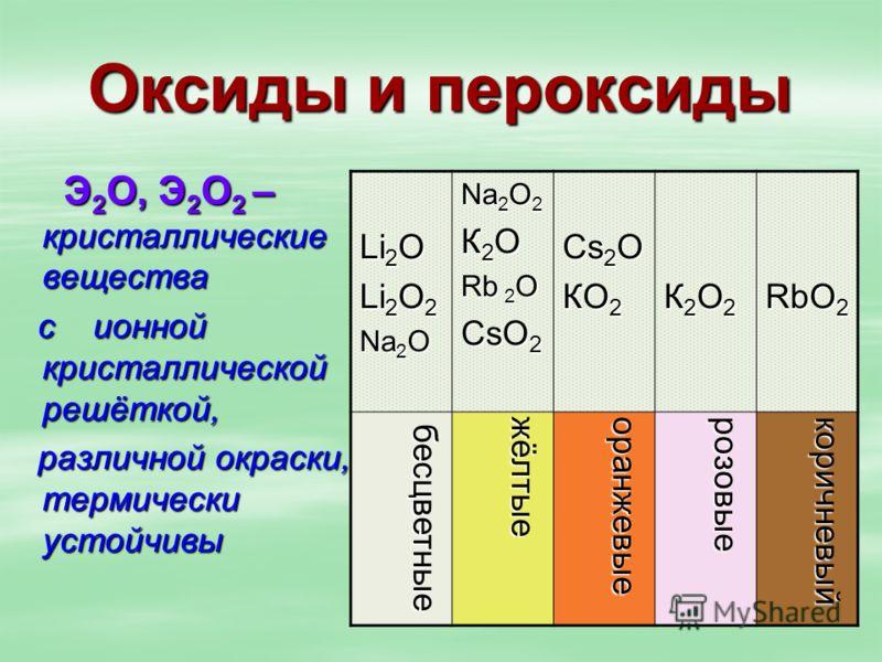 Оксиды и пероксиды Э 2 О, Э 2 О 2 – кристаллические вещества Э 2 О, Э 2 О 2 – кристаллические вещества с ионной кристаллической решёткой, с ионной кристаллической решёткой, различной окраски, термически устойчивы различной окраски, термически устойчи