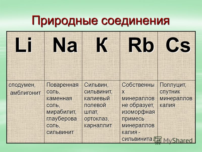 Природные соединения Li Li Na Na К Rb Rb Сs Сs Сs Сs сподумен, амблигонит амблигонит Поваренная соль, каменная соль, мирабилит, глауберова соль, сильвинит Сильвин, сильвинит, калиевый полевой шпат, ортоклаз, карналлит Собственны х минераллов не образ