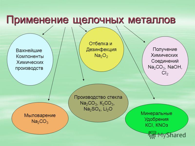 Применение щелочных металлов Мыловарение Na 2 СО 3 Производство стекла Na 2 СО 3, К 2 СО 3, Na 2 SО 4, Li 2 О Минеральные Удобрения КСI, КNОз Важнейшие Компоненты Химических производств Получение Химических Соединений Na 2 СО 3, NaОН, СI 2 Отбелка и