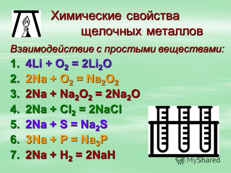Химические свойства щелочных металлов Взаимодействие с простыми веществами: 1.4Li + О 2 = 2Li 2 О 2.2Na + О 2 = Na 2 О 2 3.2Na + Na 2 О 2 = 2Na 2 О 4.2Na + СI 2 = 2NaСI 5.2Na + S = Na 2 S 6.3Na + Р = Na 3 Р 7.2Na + Н 2 = 2NaН