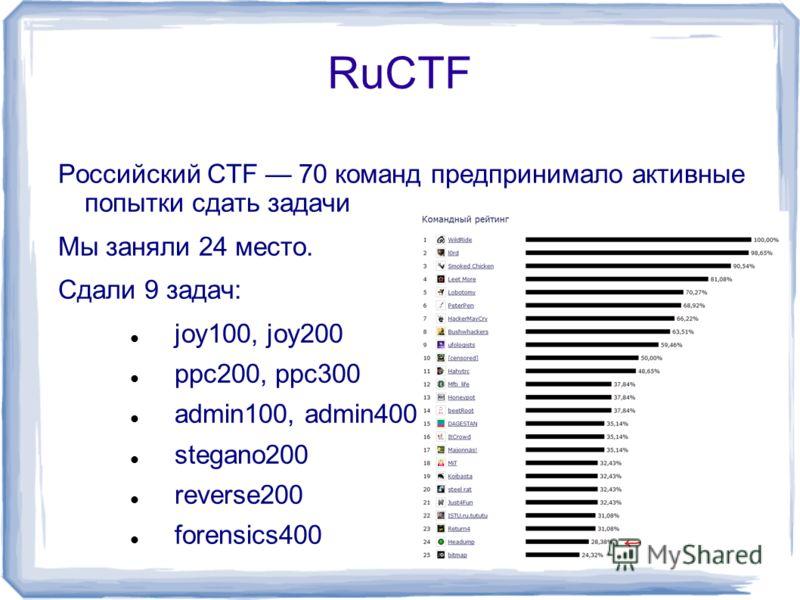 RuCTF Российский CTF 70 команд предпринимало активные попытки сдать задачи Мы заняли 24 место. Сдали 9 задач: joy100, joy200 ppc200, ppc300 admin100, admin400 stegano200 reverse200 forensics400