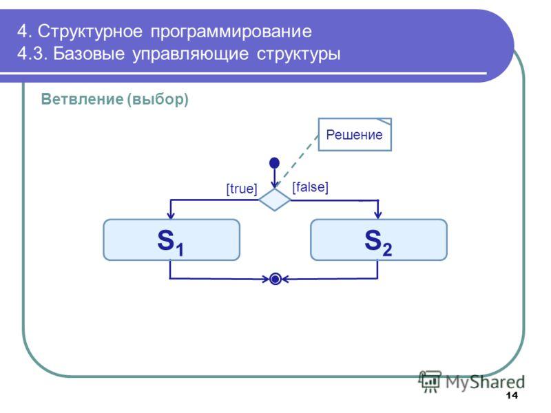 4. Структурное программирование 4.3. Базовые управляющие структуры Ветвление (выбор) [true] [false] S1S1 S2S2 Решение 14