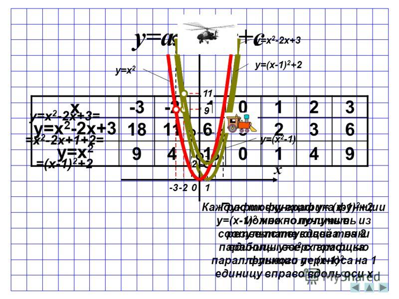 x -3-2-10123 y=x 2 -2x+3 181163236 y=x 2 9410149 y=ax 2 +bx+c x y y=x 2 -2x+3 y=x 2 0 y=x 2 -2x+3= =x 2 -2x+1+2= =(x-1) 2 +2 -3-2 y=(x 2 -1) 1 2 Каждую точку графика функции y=(x-1) 2 можно получить из соответствующей точки параболы y=x 2 с помощью п