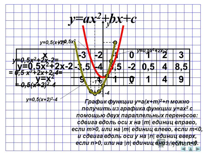 x y y=0,5x 2 y=0,5x 2 +2x-2 0 -4 График функции y=a(x+m) 2 +n можно получить из графика функции y=ax 2 с помощью двух параллельных переносов: сдвига вдоль оси x на |m| единиц вправо, если m>0, или на |m| единиц влево, если m0, или на |n| единиц вниз,