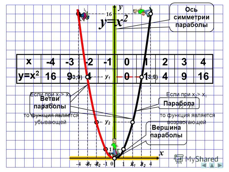 0 1 234 -4 -3-2 1 4 9 x -4-3-201234 y=x 2 169410149 y=x 2 Парабола x y Ветви параболы Вершина параболы Если при x 2 > x 1 y 2 > y 1, то функция является возрастающей Если при x 2 > x 1 y 2 < y 1, то функция является убывающей Ось симметрии параболы x