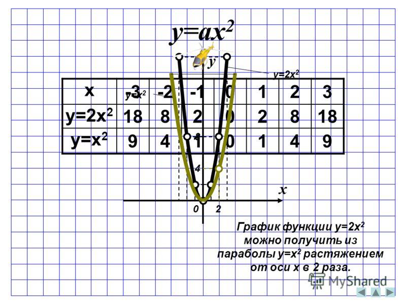 x -3-2-10123 y=2x 2 1882028 y=x 2 9410149 y=ax 2 x y y=2x 2 y=x 2 0 2 4 8 График функции y=2x 2 можно получить из параболы y=x 2 растяжением от оси x в 2 раза.