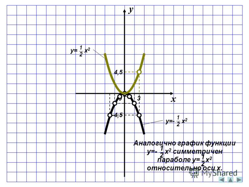 x y y= x 2 y=- x 2 03 4,5 -4,5 Аналогично график функции y=- x 2 симметричен параболе y= x 2 относительно оси x.