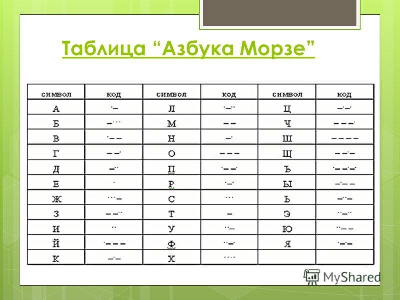 Таблица Азбука Морзе