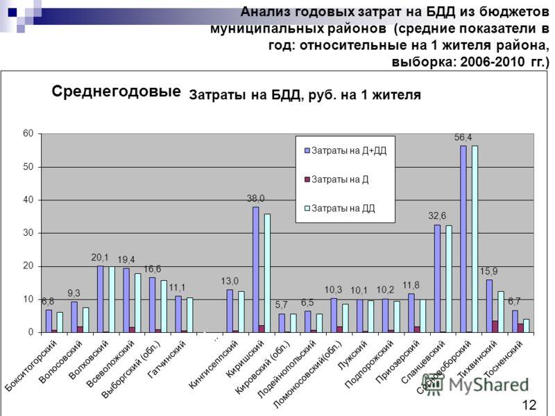 12 Анализ годовых затрат на БДД из бюджетов муниципальных районов (средние показатели в год: относительные на 1 жителя района, выборка: 2006-2010 гг.) 12 Среднегодовые
