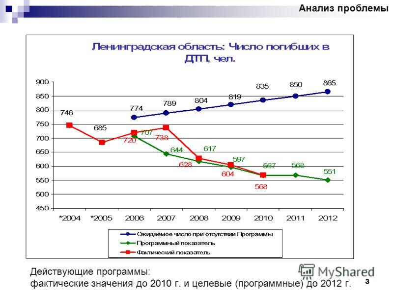 3 Действующие программы: фактические значения до 2010 г. и целевые (программные) до 2012 г. Анализ проблемы