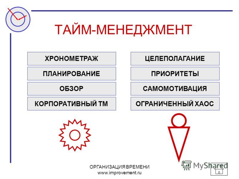 ОРГАНИЗАЦИЯ ВРЕМЕНИ www.improvement.ru ТАЙМ-МЕНЕДЖМЕНТ ХРОНОМЕТРАЖ ОБЗОР ПРИОРИТЕТЫ ЦЕЛЕПОЛАГАНИЕ ПЛАНИРОВАНИЕ САМОМОТИВАЦИЯ ОГРАНИЧЕННЫЙ ХАОС КОРПОРАТИВНЫЙ ТМ