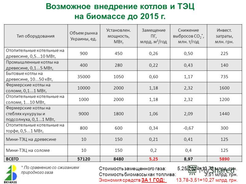 Тип оборудования Объем рынка Украины, ед. Установлен. мощность, МВт т Замещение ПГ, млрд. м 3 /год Снижение выбросов СО 2 *, млн. т/год Инвест. затраты, млн. грн. Отопительные котельные на древесине, 0,5...10 МВт т 9004500,260,50225 Промышленные котл