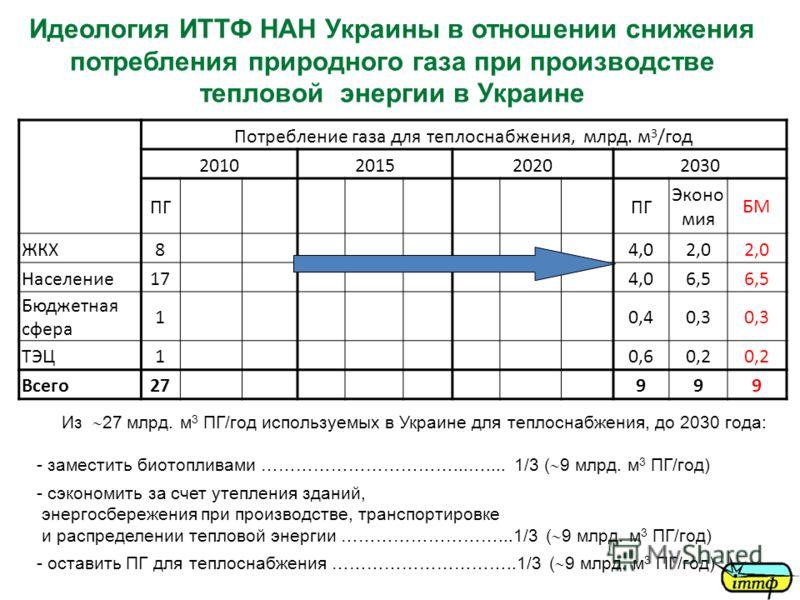 Идеология ИТТФ НАН Украины в отношении снижения потребления природного газа при производстве тепловой энергии в Украине Потребление газа для теплоснабжения, млрд. м 3 /год 2010201520202030 ПГ Эконо мия БМ ЖКХ84,02,0 Население174,06,5 Бюджетная сфера