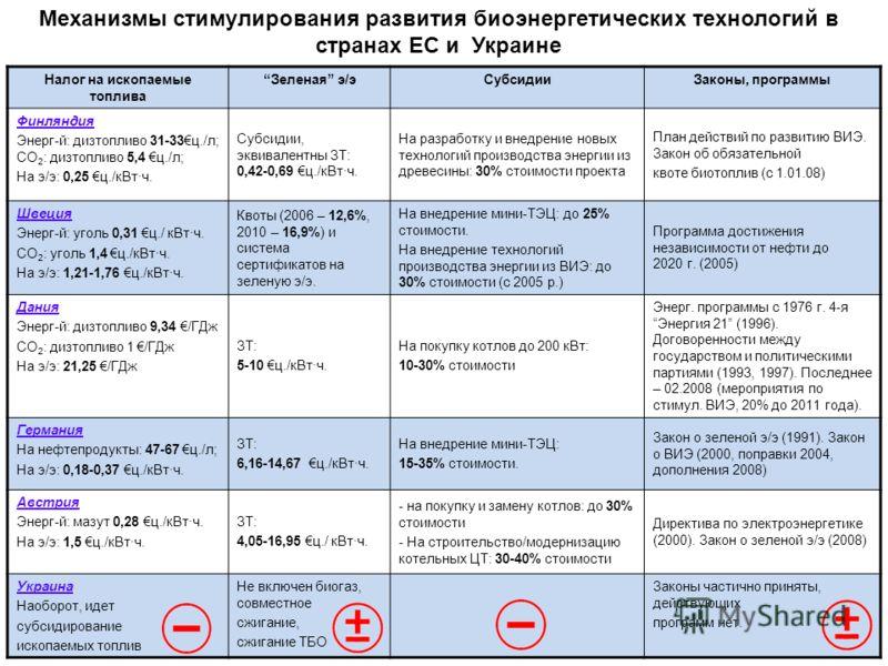 Механизмы стимулирования развития биоэнергетических технологий в странах ЕС и Украине Налог на ископаемые топлива Зеленая э/эСубсидииЗаконы, программы Финляндия Энерг-й: дизтопливо 31-33ц./л; СО 2 : дизтопливо 5,4 ц./л; На э/э: 0,25 ц./кВт·ч. Субсиди