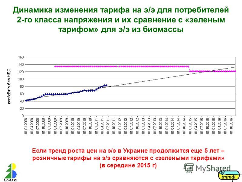 Динамика изменения тарифа на э/э для потребителей 2-го класса напряжения и их сравнение с «зеленым тарифом» для э/э из биомассы Если тренд роста цен на э/э в Украине продолжится еще 5 лет – розничные тарифы на э/э сравняются с «зелеными тарифами» (в