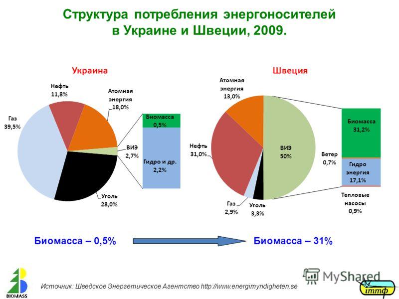 Биомасса – 0,5%Биомасса – 31% Источник: Шведское Энергетическое Агентство http://www.energimyndigheten.se Структура потребления энергоносителей в Украине и Швеции, 2009.
