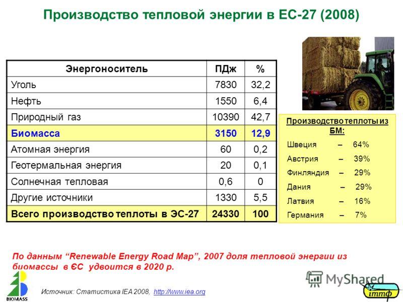 Производство тепловой энергии в ЕС-27 (2008) Источник: Статистика IEA 2008, http://www.iea.orghttp://www.iea.org ЭнергоносительПДж% Уголь783032,2 Нефть15506,4 Природный газ1039042,7 Биомасса315012,9 Атомная энергия60600,2 Геотермальная энергия20200,1