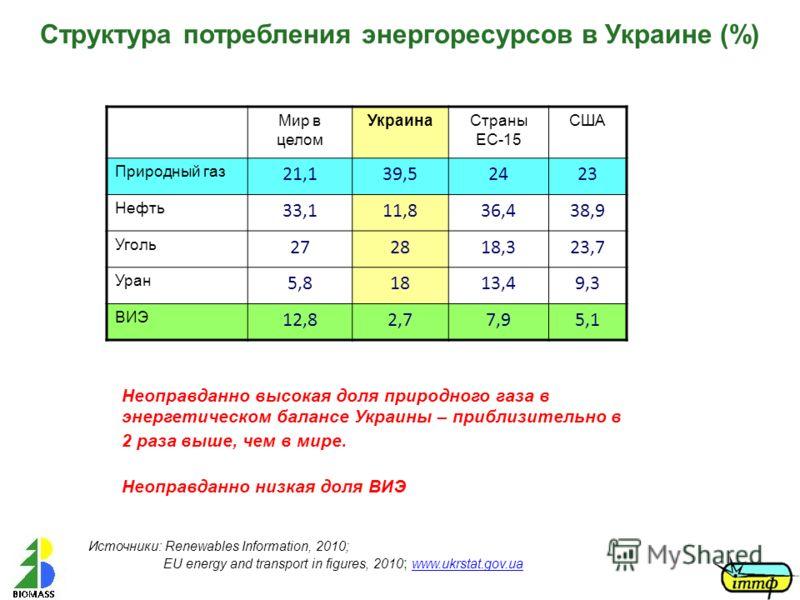 Структура потребления энергоресурсов в Украине (%) Мир в целом УкраинаСтраны ЕС-15 США Природный газ 21,139,52423 Нефть 33,111,836,438,9 Уголь 272818,323,7 Уран 5,81813,49,3 ВИЭ 12,82,77,95,1 Неоправданно высокая доля природного газа в энергетическом