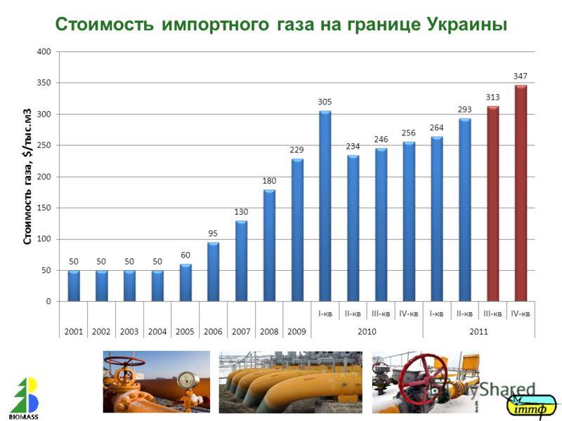 Стоимость импортного газа на границе Украины