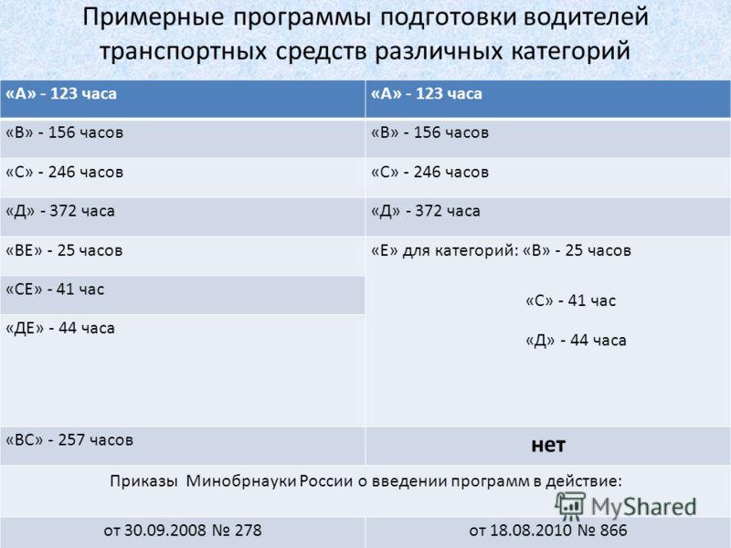 Примерные программы подготовки водителей транспортных средств различных категорий «А» - 123 часа «В» - 156 часов «С» - 246 часов «Д» - 372 часа «ВЕ» - 25 часов «Е» для категорий: «В» - 25 часов «С» - 41 час «Д» - 44 часа «СЕ» - 41 час «ДЕ» - 44 часа