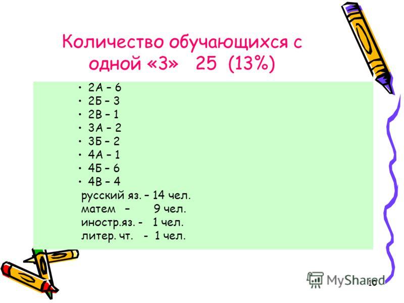 10 Количество обучающихся с одной «3» 25 (13%) 2А – 6 2Б – 3 2В – 1 3А – 2 3Б – 2 4А – 1 4Б – 6 4В – 4 русский яз. – 14 чел. матем – 9 чел. иностр.яз. - 1 чел. литер. чт. - 1 чел.