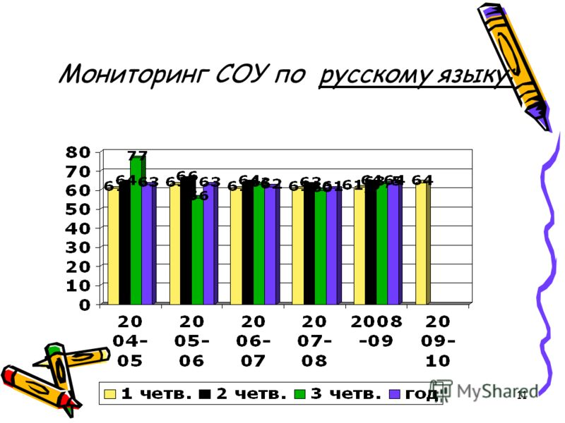 11 Мониторинг СОУ по русскому языку: