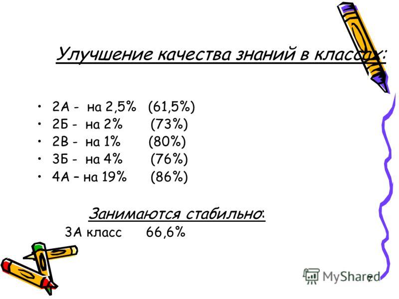 7 Улучшение качества знаний в классах: 2А - на 2,5% (61,5%) 2Б - на 2% (73%) 2В - на 1% (80%) 3Б - на 4% (76%) 4А – на 19% (86%) Занимаются стабильно: 3А класс 66,6%