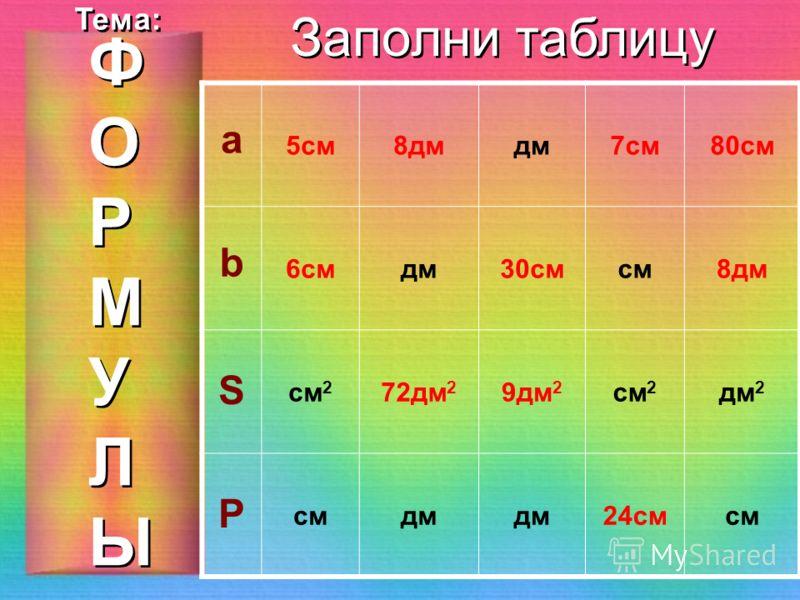 ФОРМУЛЫФОРМУЛЫ ФОРМУЛЫФОРМУЛЫ Тема: Заполни таблицу а 3дм16смдм5см30см b 4дмсм20дмсм3дм S дм 2 64см 2 80дм 2 см 2 дм 2 Р дмсмдм24смсм
