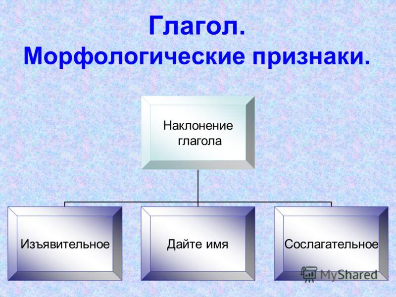 Глагол. Морфологические признаки. Наклонение глагола ИзъявительноеДайте имяСослагательное