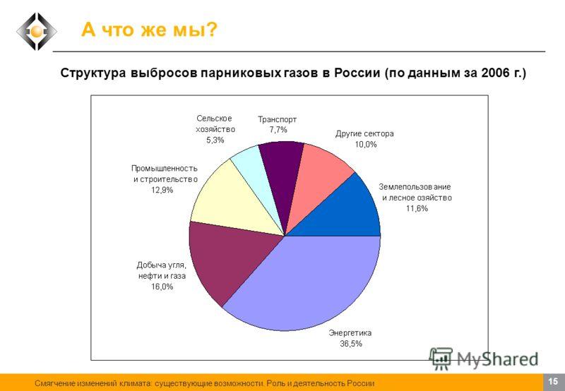 Смягчение изменений климата: существующие возможности. Роль и деятельность России 14 А что же мы? Сценарный прогноз выбросов парниковых газов в России до 2050 г.