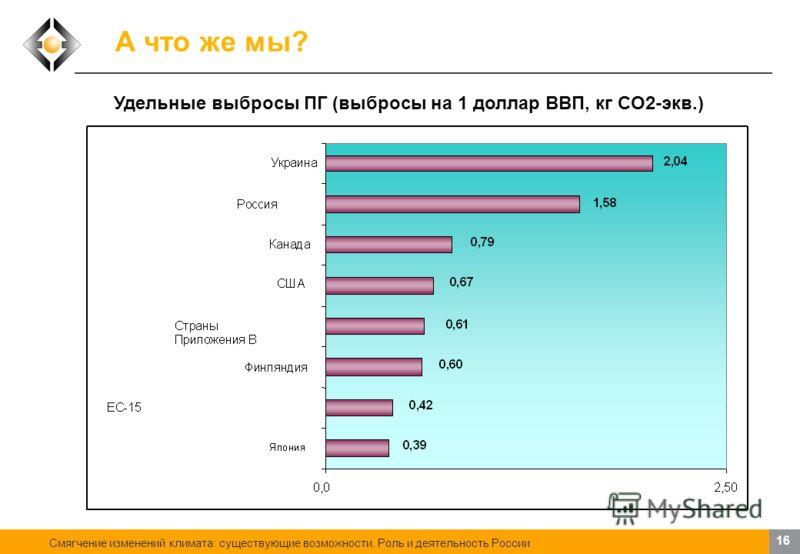 Смягчение изменений климата: существующие возможности. Роль и деятельность России 15 А что же мы? Структура выбросов парниковых газов в России (по данным за 2006 г.)