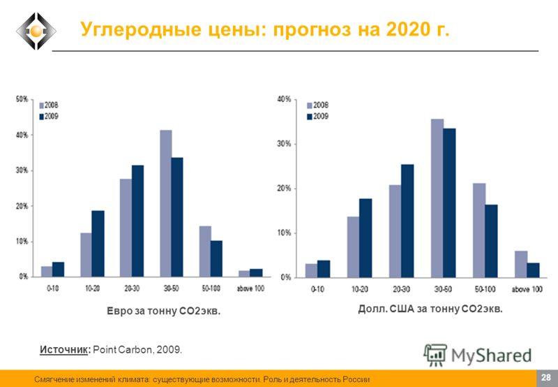 Смягчение изменений климата: существующие возможности. Роль и деятельность России 27 Углеродные цены: текущая конъюнктура Источник: Point Carbon, 2009. Дата: 5 июня 2009 г. Поставка: декабрь 2009 г. Углеродная единица – EUA Цена: 14.01 (-0.24) Динами