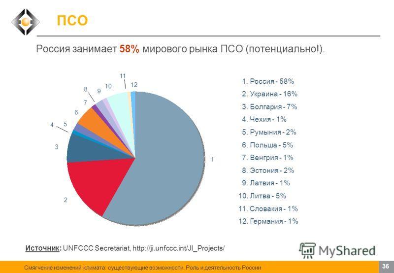 Смягчение изменений климата: существующие возможности. Роль и деятельность России 35 ПСО По состоянию на 8 мая 2009 г., для целей совместного осуществления заявлено в общей сложности 215 проектов, в том числе: Общий объем заявленных/прогнозируемых со