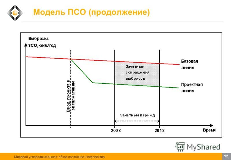 Мировой углеродный рынок: обзор состояние и перспектив 11 Модель ПСО В основе концепции сокращения выбросов лежит сопоставление выбросов ПГ, имеющих место по проекту в период с 2008 по 2012 гг., с теми выбросами ПГ, которые случились бы в этот же пер