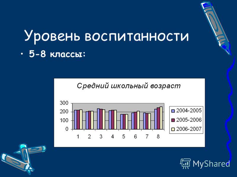 Уровень воспитанности 5-8 классы: